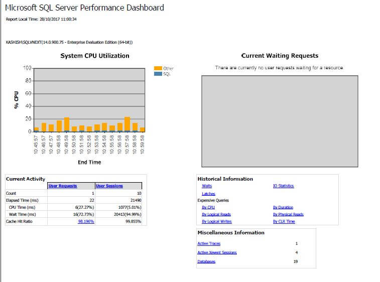 SQL Server v17.x Management Studio Performance Dashboard Report with System CPU Utilization and Current Waiting Requests
