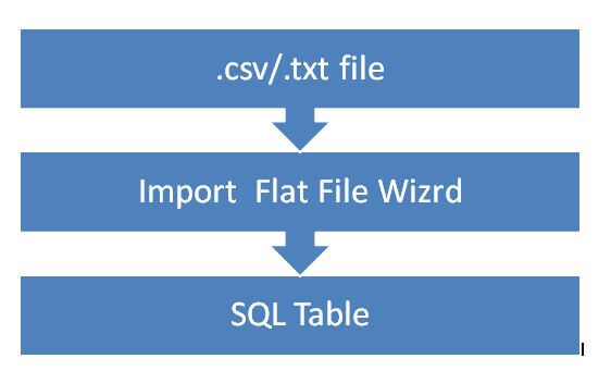 SQL Server Management Studio Import Data Wizard Data Flow