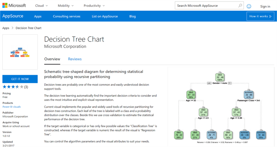 Decision Tree Chart in Power BI Desktop - Description: Decision Tree
