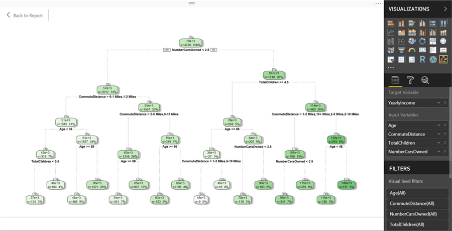 Regression Tree based on Income in Power BI Desktop - Description: Regression Tree