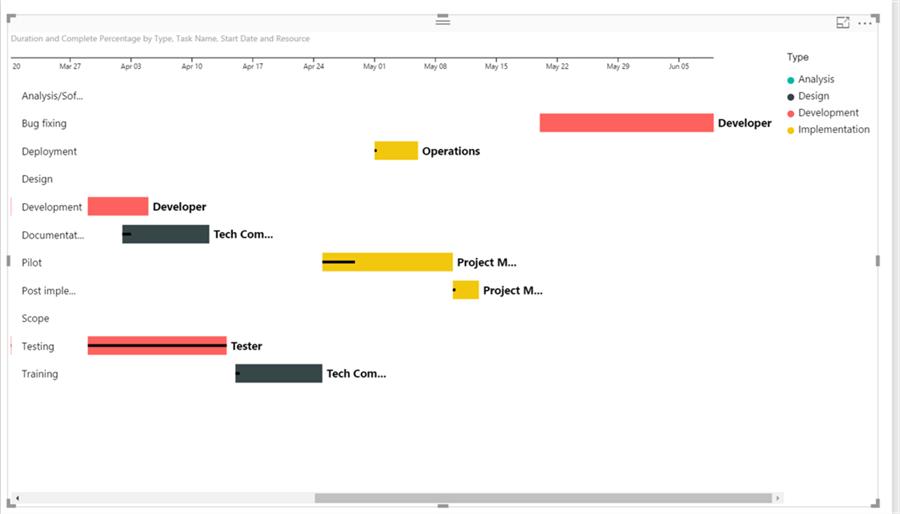 Schedule analysis using Gantt chart in Power BI Desktop