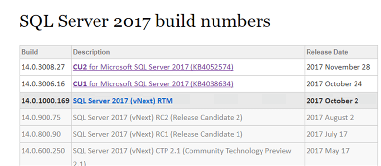 Build number - Description: Example of SQL 2017 build numbers