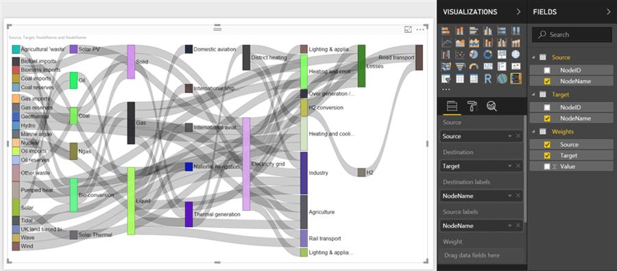 Sankey Diagram Sample Data - Diagrams Catalogue
