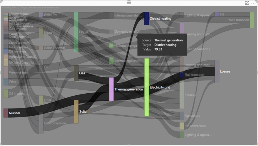 Analyze Entity Data Flow In Power Bi Desktop Using Sankey Charts