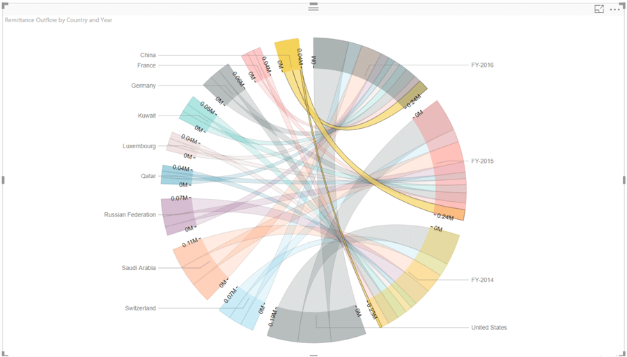 Analyze Inter Relationships With Chord Diagram Visualization In