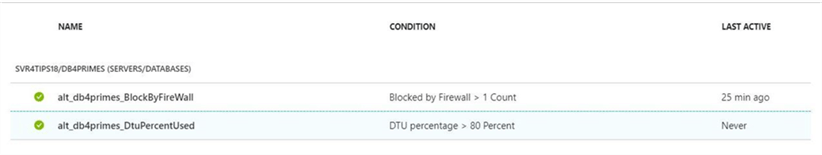 SQLDB Alerting - The Tale of Two Alerts - Description: Both the block by firewall and dtu pct alerts are defined.
