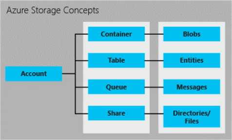 Azure Storage Concept - Description: The relationships between the storage objects.
