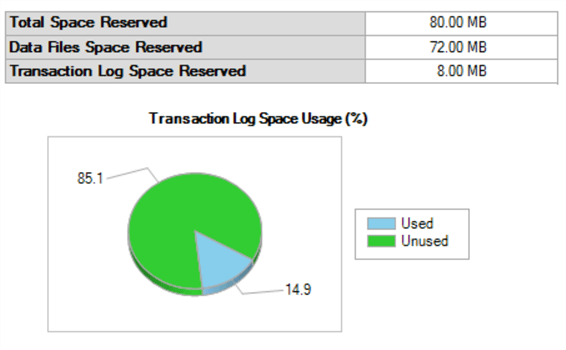 sql server transaction log usage graph and report