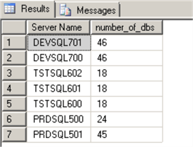 CMS Results Sorted by SQL Server environment (using server name prefix)