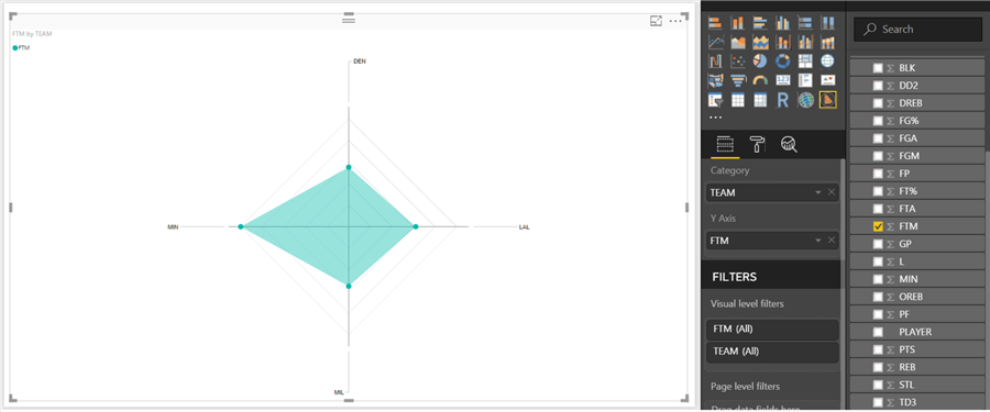 Multi variate quantitative analysis with radar charts in power bi the right way of reading this chart is to assess the distance of the point from the center for any given axis compared to others ccuart Image collections