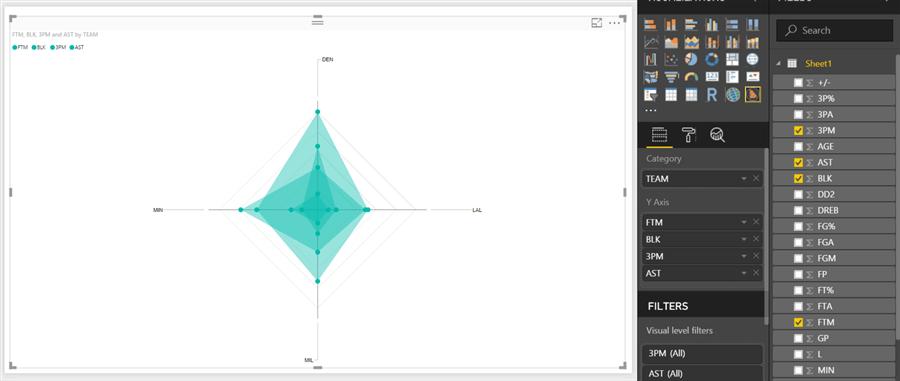 Multi-Variate Quantitative Analysis with Radar Charts in