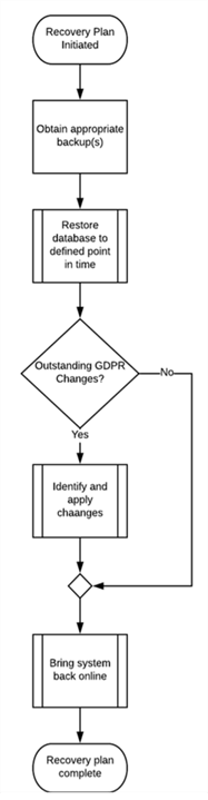 Sample Recovery Process - Description: Sample recovery process for GDPR compliant databases.