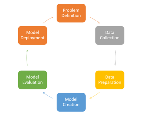 Data Science Process - Description: Data Science Process