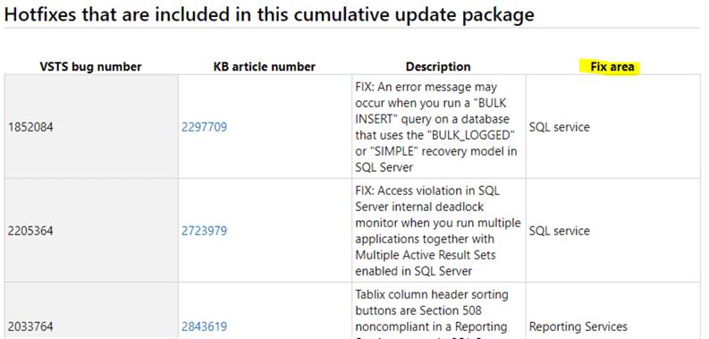 sql server 2019 cumulative update