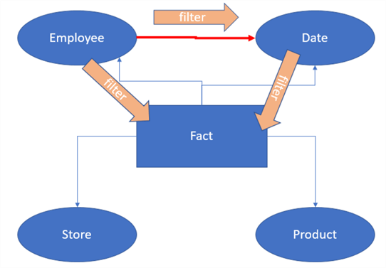 Calculating Employee Attrition with DAX – Part 2