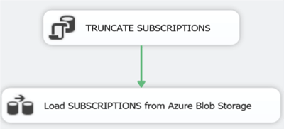 Create the STAGE_SUBSCRIPTIONS SSIS package
