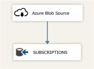 Load SUBSCRIPTIONS from Azure Blob Storage Data Flow