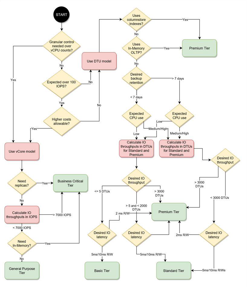 Flowchart to aid selection of Azure DB deployment model and service tier.