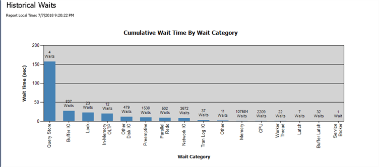 Performance Dashboard - Historical Waits