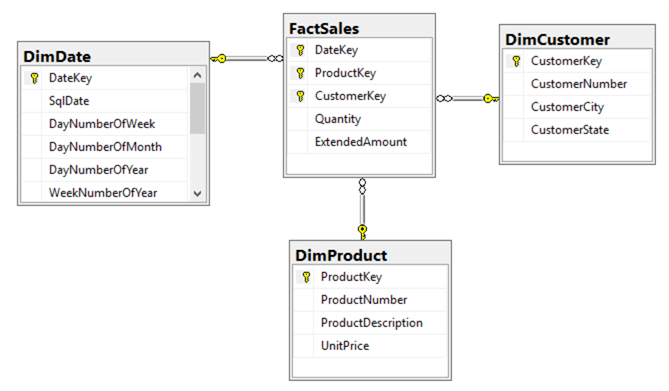Dimensional Model Diagram for Selling Product