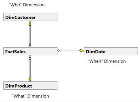 High-level Star Schema for Selling Product Transaction