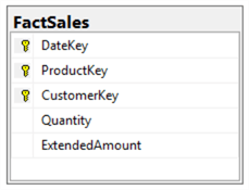 Fact Table for Selling Product Transaction