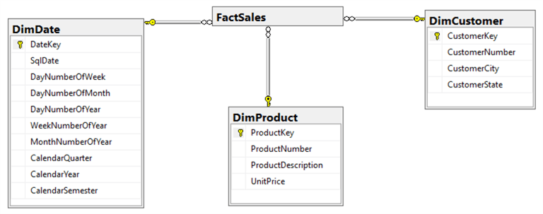 Dimension Tables for Selling Product Transaction