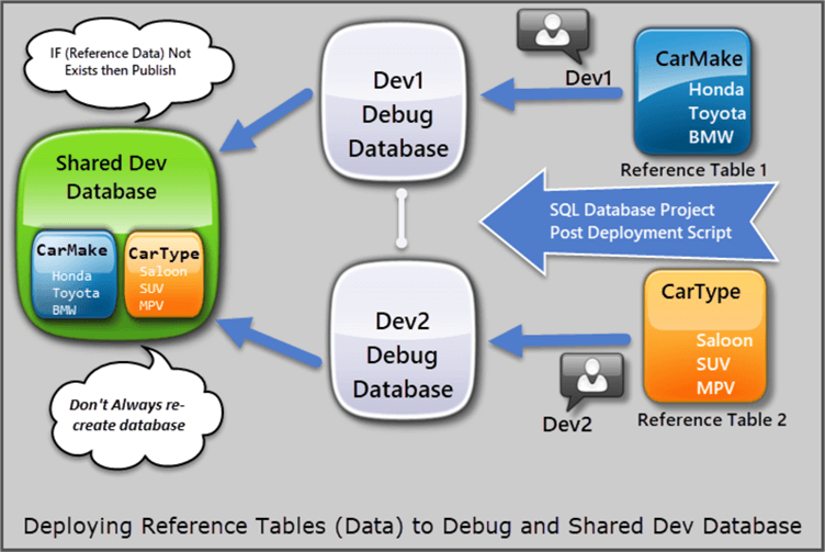 deploy reference data flowchart
