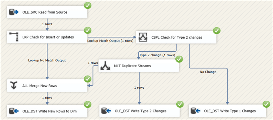 data flow with type 2 change