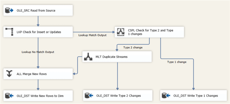 final data flow with hashes