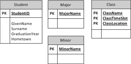 Separate Entity Tables
