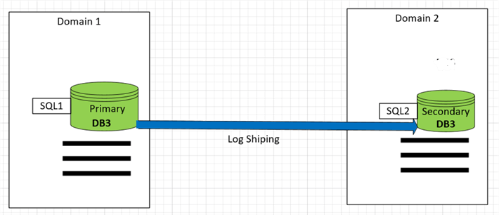 log shipping setup