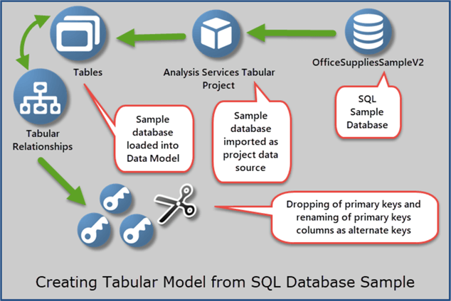 Creating Tabular Model Sample from a SQL Database Sample