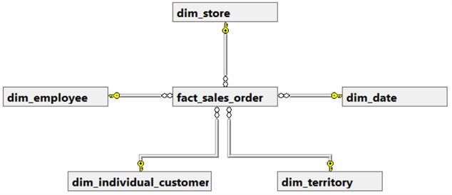 The image illustrates a conceptual data model diagram which looks into the sales on every order.