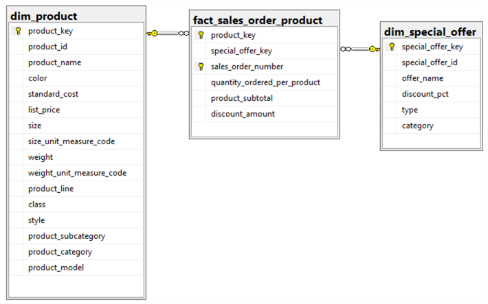 The image illustrates a diagram that show the relationship between a dimension table and a fact table. It is a logical data model diagram from an aspect of product in every sales order.