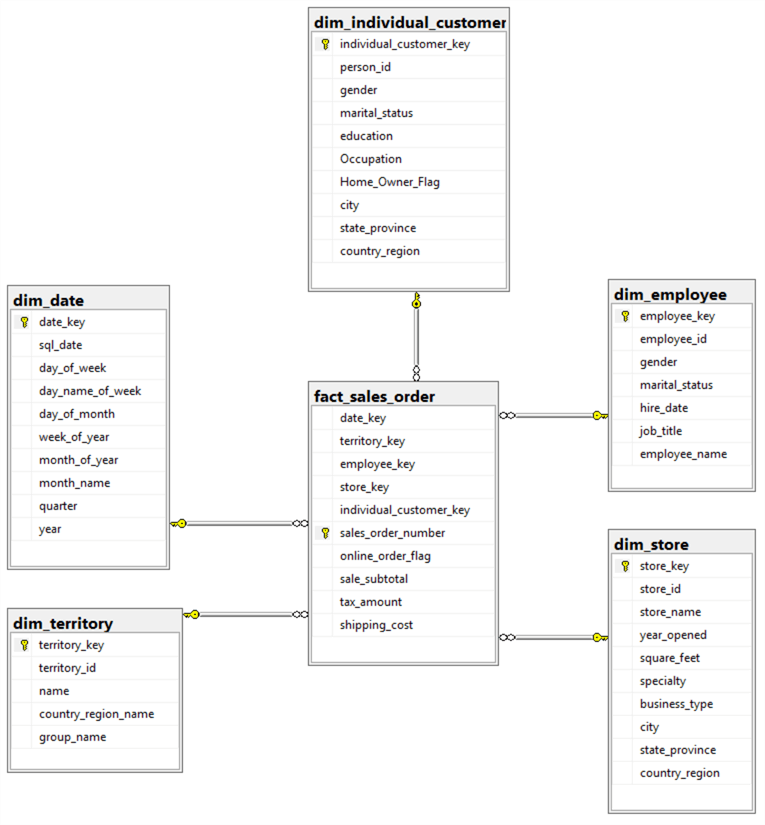 Create a Star Schema Data Model in SQL Server using the