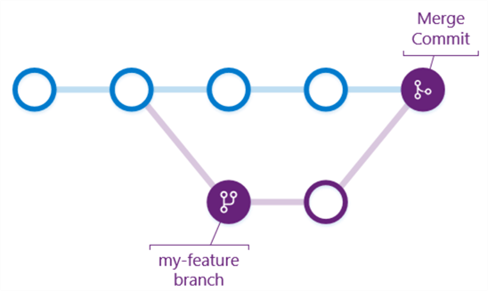 A diagram showing that any commit history or files part of the feature branch are retained.
