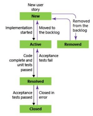 During the development lifecycle, a work item can go thru many states.  This MS diagram shows the process flow.