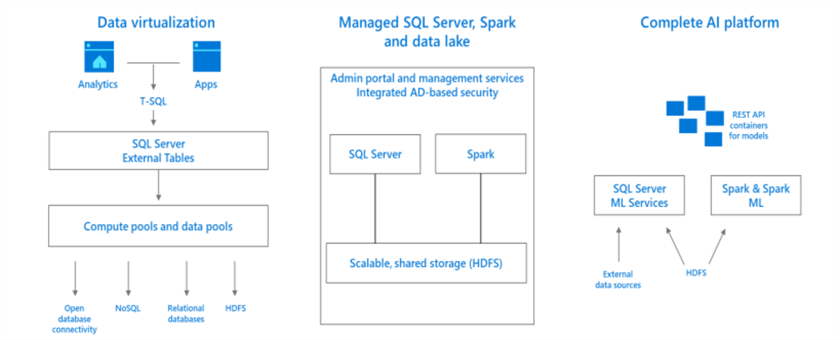 Overview of SQL Server 2019 Features