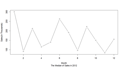 The screenshot shows a line graph to present median monthly sales in 2012.