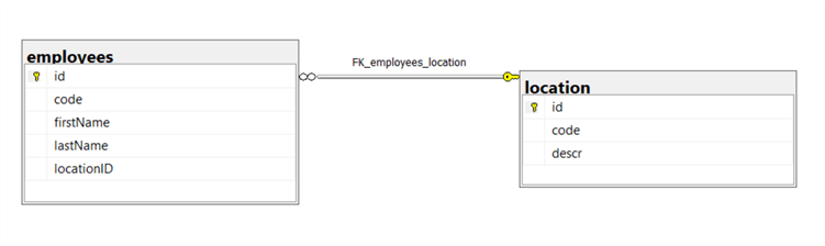 This is the database diagram for the sampledb database illustrating the two tables that will be used in this tip