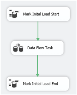 Initial Data Warehouse load