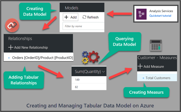 creating and managing tabular data model on azure