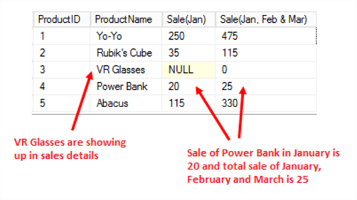 Details of the sales after fixing the data issues of our XML document