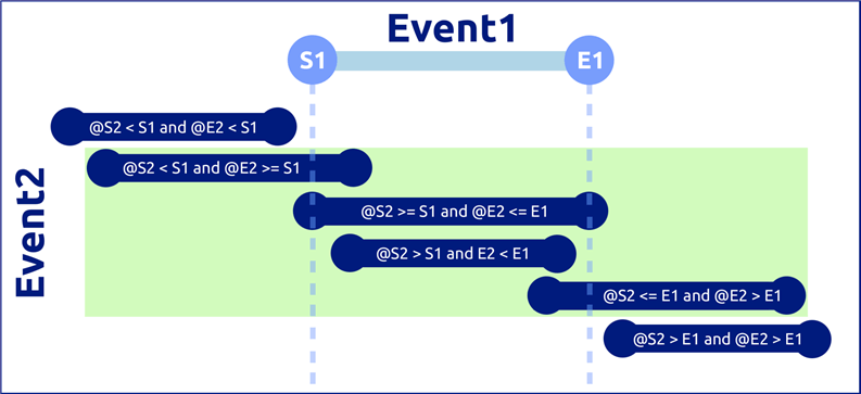 Using T-SQL to find events that overlap (or don't) in SQL Server