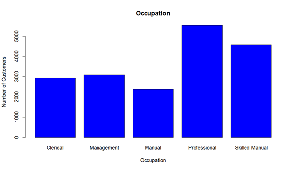 A screenshot of a bar chart for customer occupation frequency distribution.