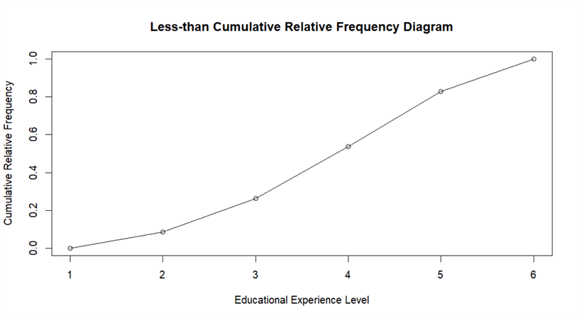 A screenshot of the Less-than cumulative relative frequency diagram of educational experience levels