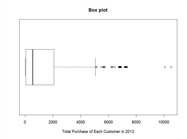 A screenshot of a boxplot of total purchase of each customer in 2013.