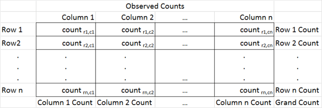 Contingency Table Analysis via Chi Square using T-SQL: Part 1