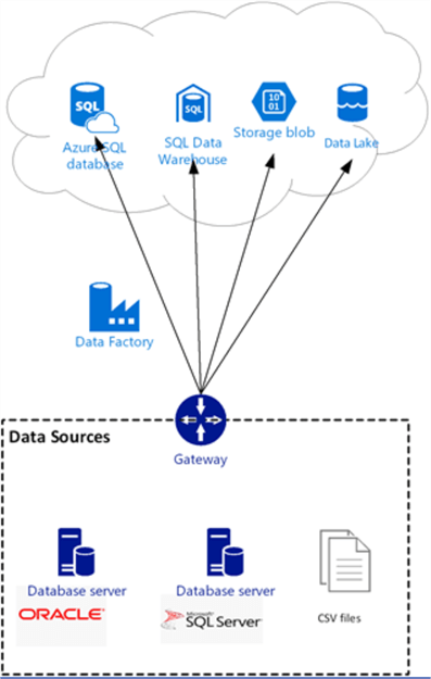 Transfer Data to the Cloud Using Azure Data Factory